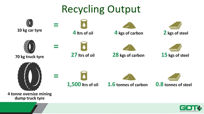 GDT tyre recycling output