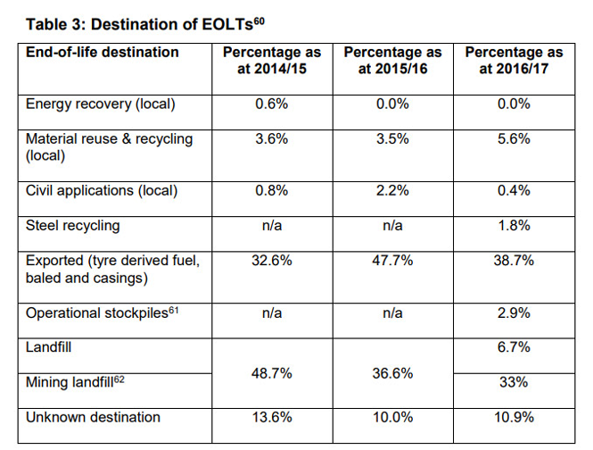 table showing the destination of end of life tyres in percentages